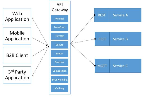 API Gateway Architecture