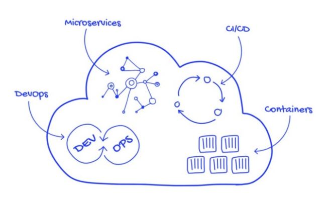 cloud-native